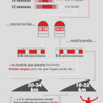 Algunas cifras de referencia en torno a planes de entrenamiento (infografía)